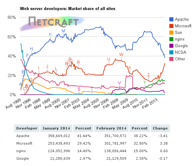 webservers trends - feb. 2014