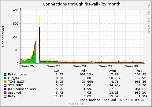 O dia em que sofri um ataque de DDoS